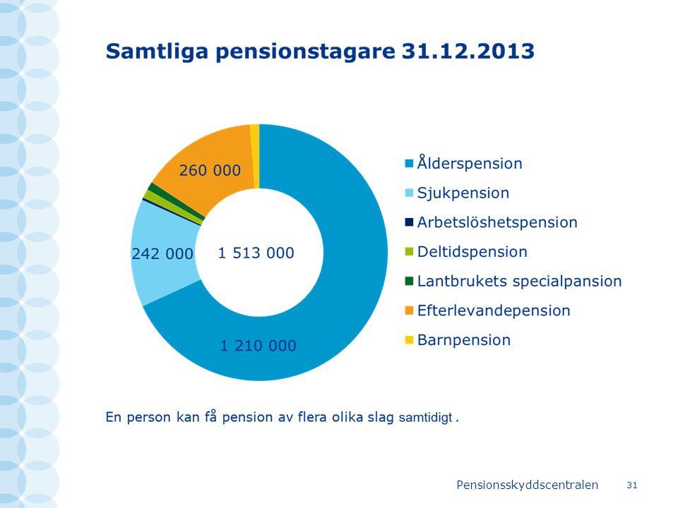 Pensionsskyddscentralen 31