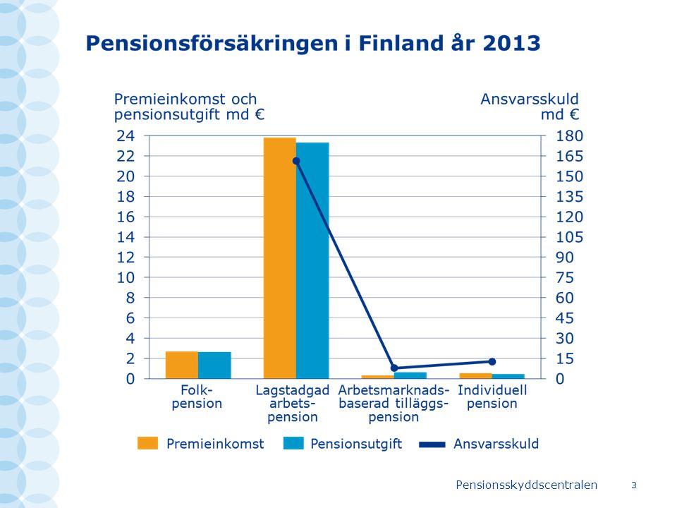 Pensionsskyddscentralen 14