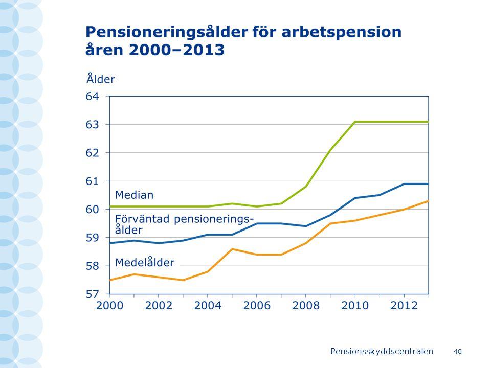 Pensionsskyddscentralen 40