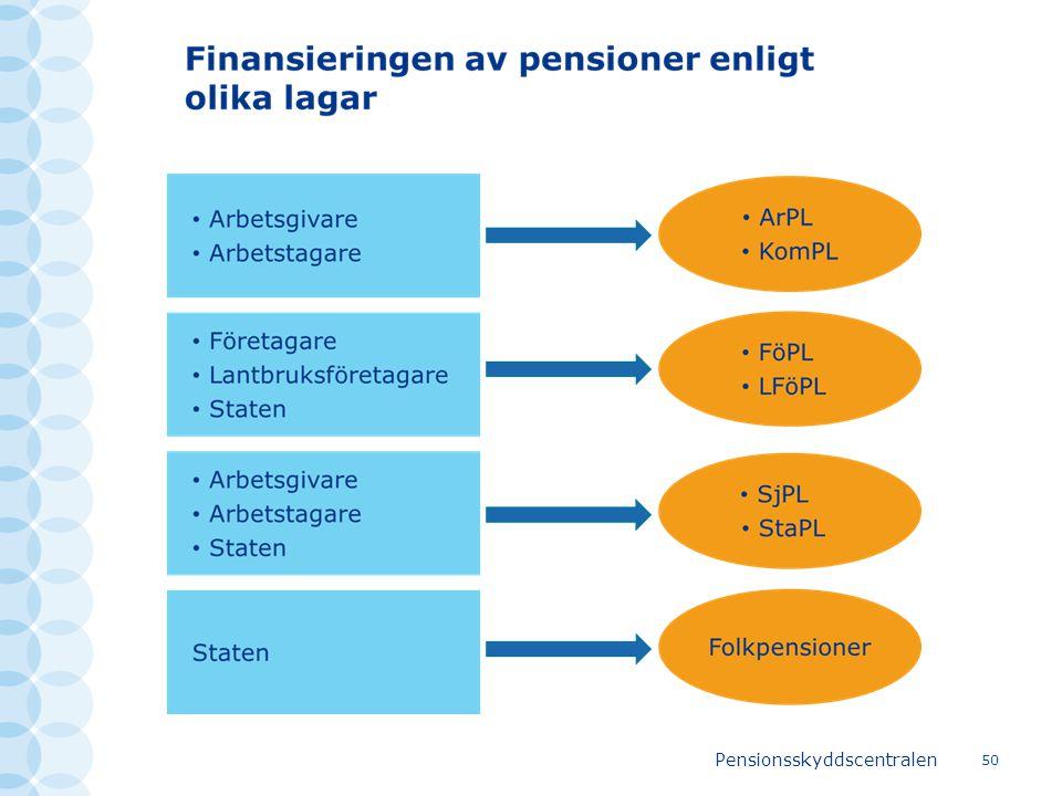 Pensionsskyddscentralen 50