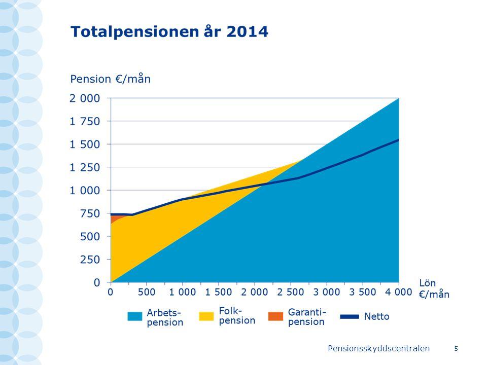 Pensionsskyddscentralen 16