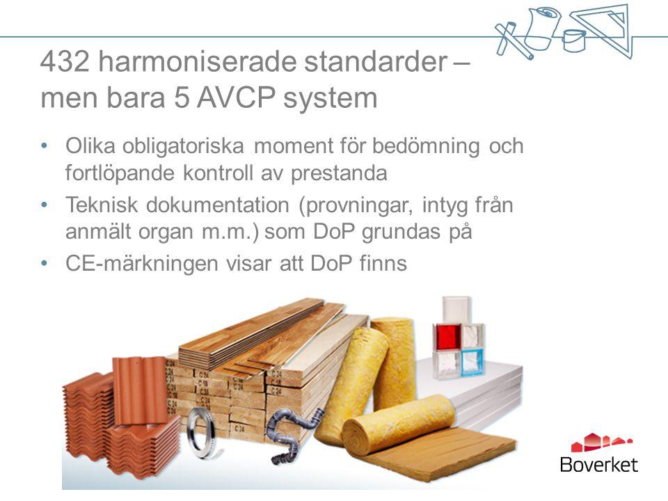 432 harmoniserade standarder – men bara 5 AVCP system Olika obligatoriska moment för bedömning och fortlöpande kontroll av prestanda Teknisk dokumenta