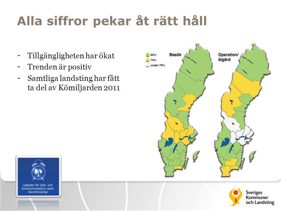Alla siffror pekar åt rätt håll - Tillgängligheten har ökat - Trenden är positiv - Samtliga landsting har fått ta del av Kömiljarden 2011