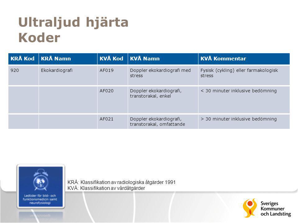 Ultraljud hjärta Koder KRÅ: Klassifikation av radiologiska åtgärder 1991 KVÅ: Klassifikation av vårdåtgärder KRÅ KodKRÅ NamnKVÅ KodKVÅ NamnKVÅ Komment