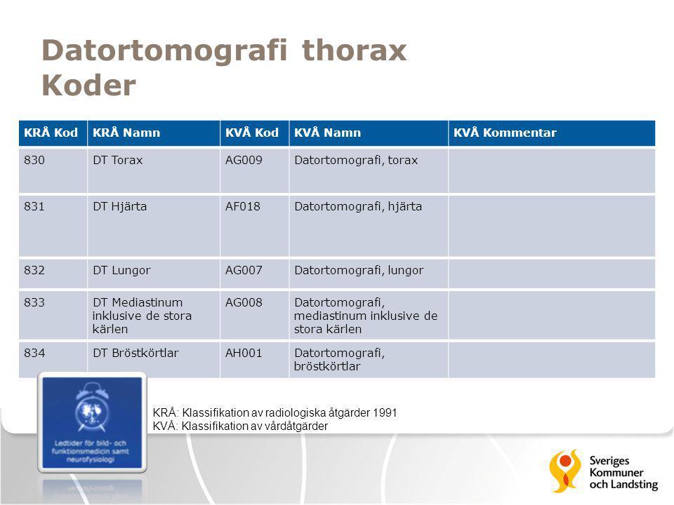 Datortomografi thorax Koder KRÅ: Klassifikation av radiologiska åtgärder 1991 KVÅ: Klassifikation av vårdåtgärder KRÅ KodKRÅ NamnKVÅ KodKVÅ NamnKVÅ Ko