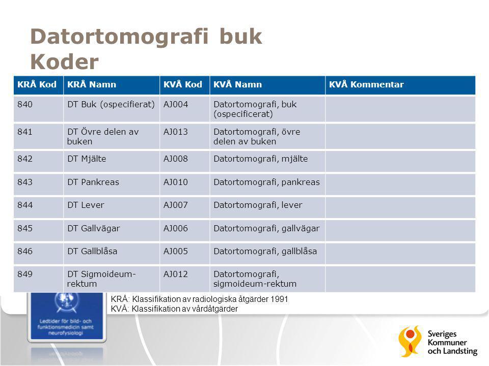 Datortomografi buk Koder KRÅ: Klassifikation av radiologiska åtgärder 1991 KVÅ: Klassifikation av vårdåtgärder KRÅ KodKRÅ NamnKVÅ KodKVÅ NamnKVÅ Komme