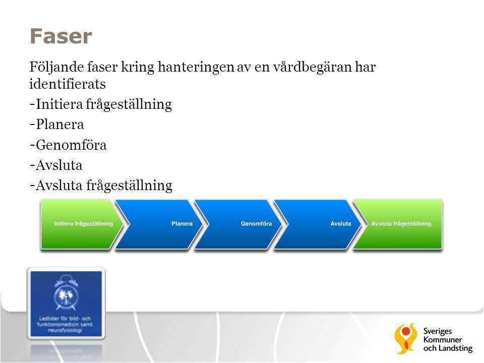 Faser Följande faser kring hanteringen av en vårdbegäran har identifierats - Initiera frågeställning - Planera - Genomföra - Avsluta - Avsluta frågest