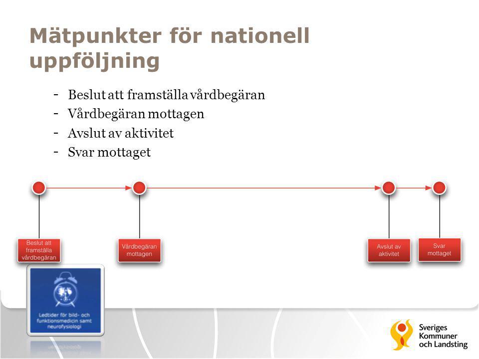 Mätpunkter för nationell uppföljning - Beslut att framställa vårdbegäran - Vårdbegäran mottagen - Avslut av aktivitet - Svar mottaget