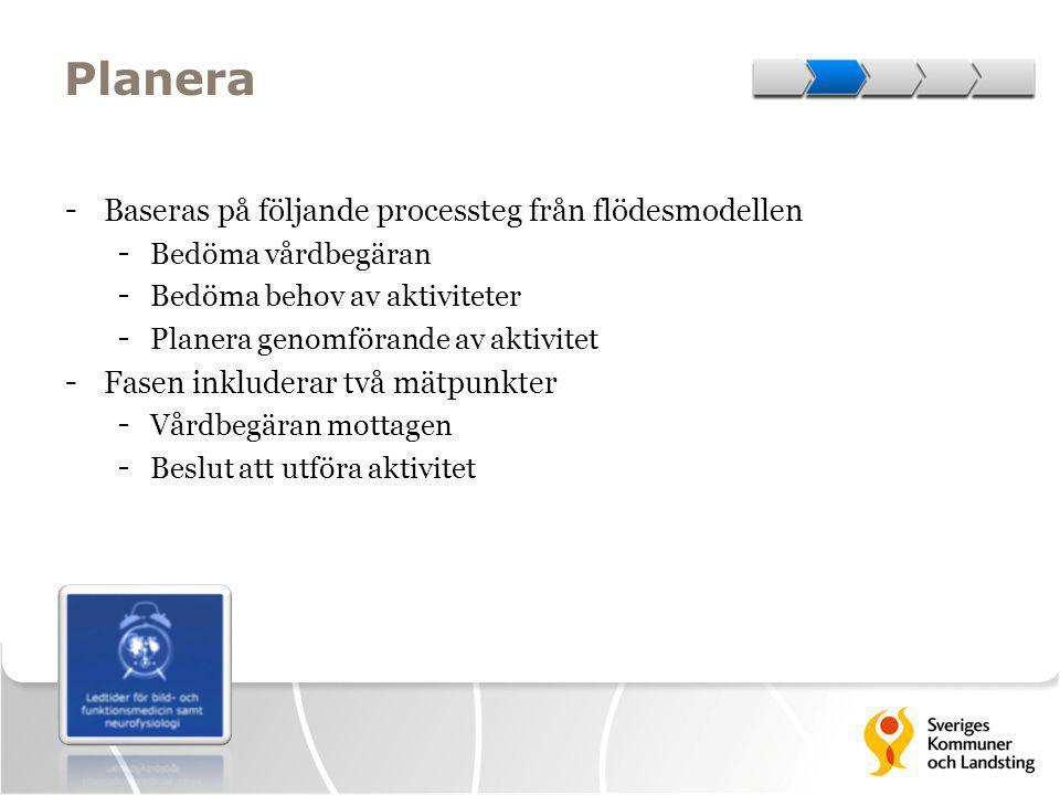 Planera - Baseras på följande processteg från flödesmodellen - Bedöma vårdbegäran - Bedöma behov av aktiviteter - Planera genomförande av aktivitet -