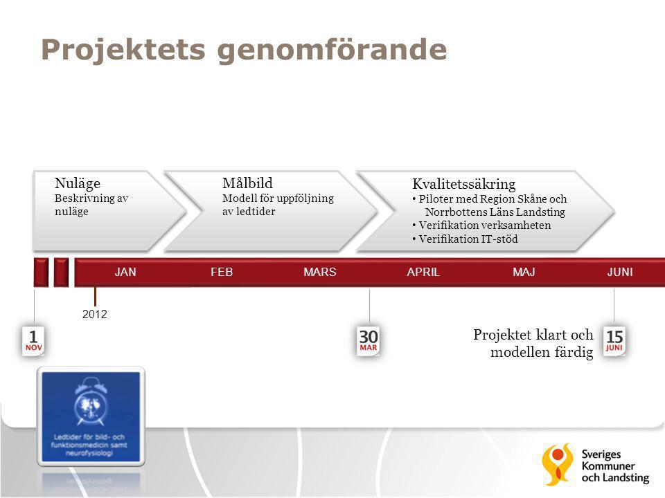 Projektets genomförande Projektet klart och modellen färdig 2012 JAN FEB MARS APRIL MAJ JUNI Nuläge Beskrivning av nuläge Målbild Modell för uppföljni