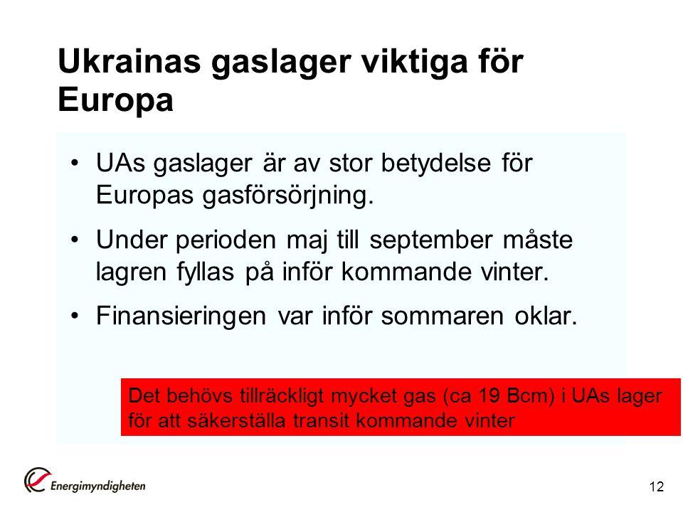 Ukrainas gaslager viktiga för Europa UAs gaslager är av stor betydelse för Europas gasförsörjning. Under perioden maj till september måste lagren fyll