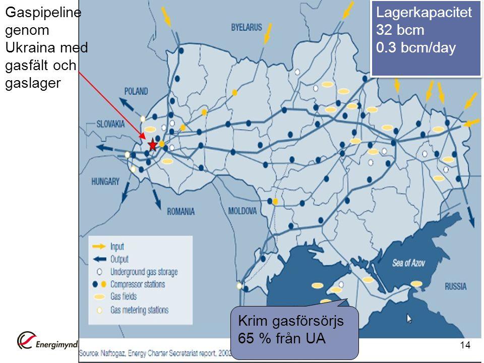 Krim gasförsörjs 65 % från UA Gaspipeline genom Ukraina med gasfält och gaslager Lagerkapacitet 32 bcm 0.3 bcm/day 14