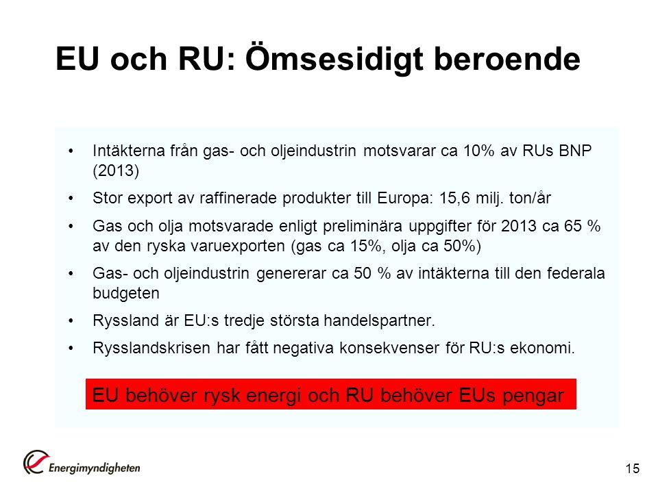 EU och RU: Ömsesidigt beroende Intäkterna från gas- och oljeindustrin motsvarar ca 10% av RUs BNP (2013) Stor export av raffinerade produkter till Eur