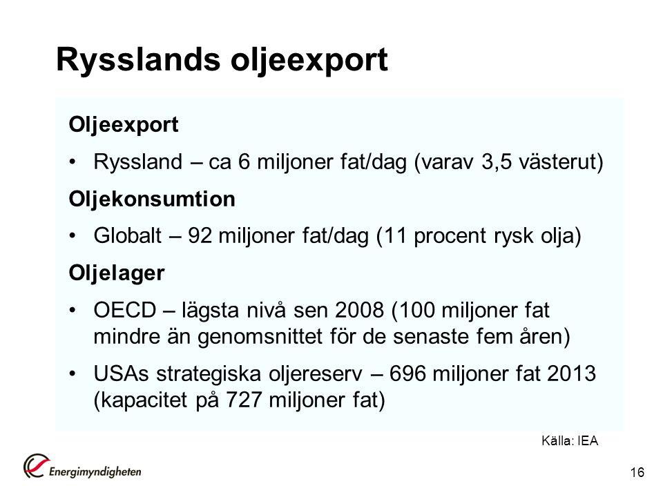 Rysslands oljeexport Oljeexport Ryssland – ca 6 miljoner fat/dag (varav 3,5 västerut) Oljekonsumtion Globalt – 92 miljoner fat/dag (11 procent rysk ol
