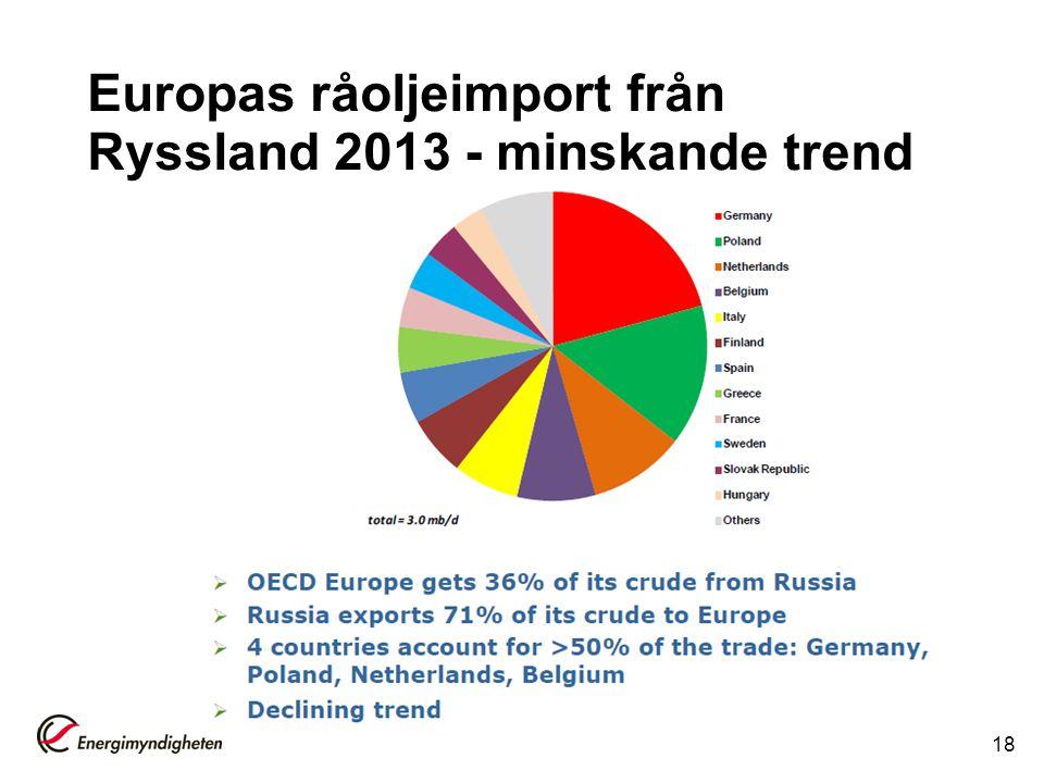 Europas råoljeimport från Ryssland 2013 - minskande trend 18