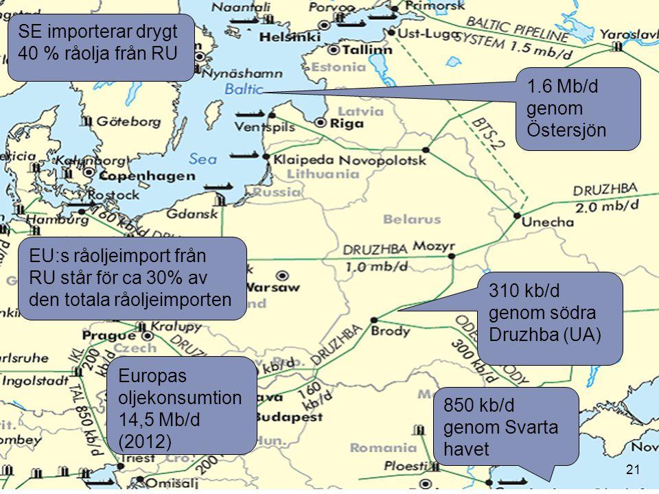 SE importerar drygt 40 % råolja från RU 310 kb/d genom södra Druzhba (UA) 850 kb/d genom Svarta havet 1.6 Mb/d genom Östersjön EU:s råoljeimport från RU står för ca 30% av den totala råoljeimporten Europas oljekonsumtion 14,5 Mb/d (2012) 21