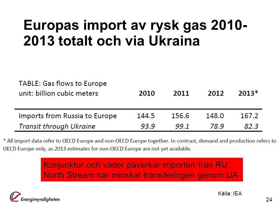 Europas import av rysk gas 2010- 2013 totalt och via Ukraina Källa: IEA 24 Konjunktur och väder påverkar importen från RU. North Stream har minskat tr