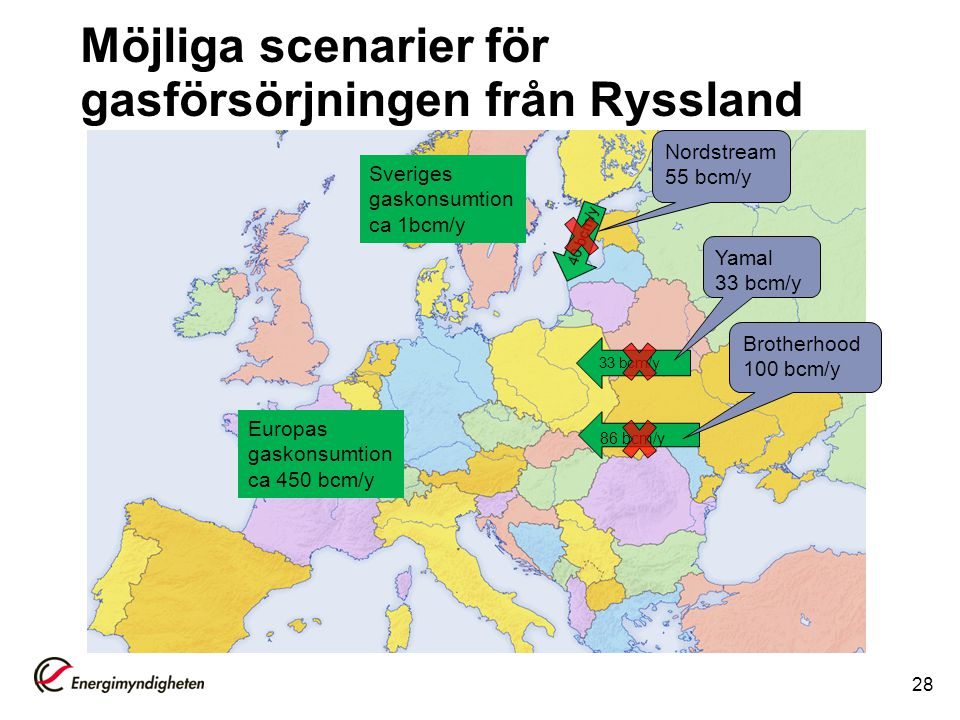 Möjliga scenarier för gasförsörjningen från Ryssland 28 86 bcm/y 33 bcm/y Europas gaskonsumtion ca 450 bcm/y Sveriges gaskonsumtion ca 1bcm/y Brotherhood 100 bcm/y Yamal 33 bcm/y Nordstream 55 bcm/y