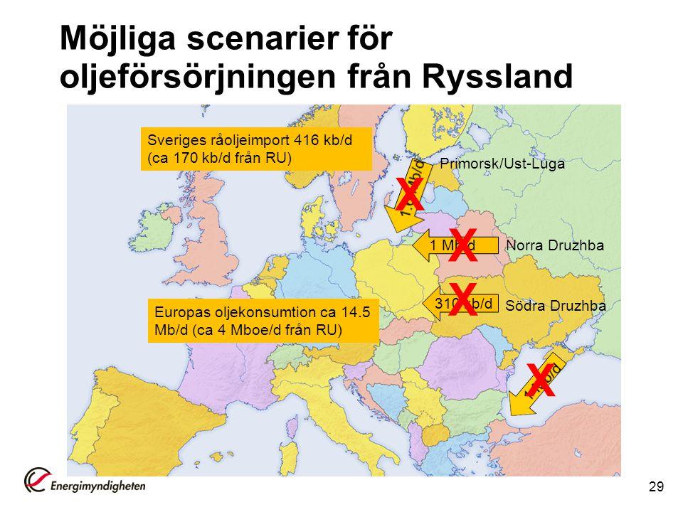 Möjliga scenarier för oljeförsörjningen från Ryssland 29 1 Mb/d Europas oljekonsumtion ca 14.5 Mb/d (ca 4 Mboe/d från RU) 310 kb/d Sveriges råoljeimpo