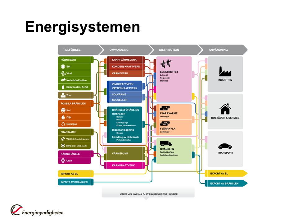 Trygg energiförsörjning Energimyndighetens definition: Energisystemets kapacitet, flexibilitet och robusthet att leverera energi i önskad omfattning i tid och rum enligt användarnas behov till en accepterad kostnad, samt marknadens, offentlig sektors och användarnas samlade krishanteringsförmåga.