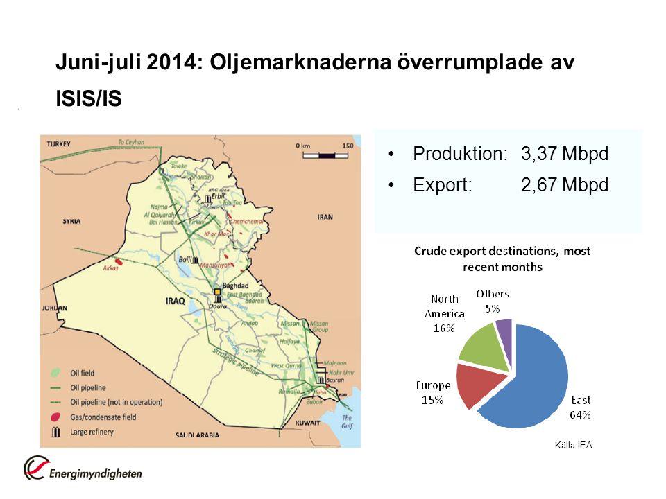 Juni-juli 2014: Oljemarknaderna överrumplade av ISIS/IS Produktion:3,37 Mbpd Export: 2,67 Mbpd Källa:IEA