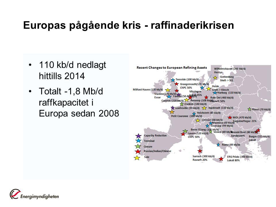Europas pågående kris - raffinaderikrisen 110 kb/d nedlagt hittills 2014 Totalt -1,8 Mb/d raffkapacitet i Europa sedan 2008