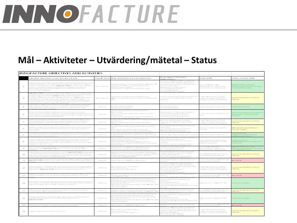 INNOFACTURE fokusområden Mål – Aktiviteter – Utvärdering/mätetal – Status