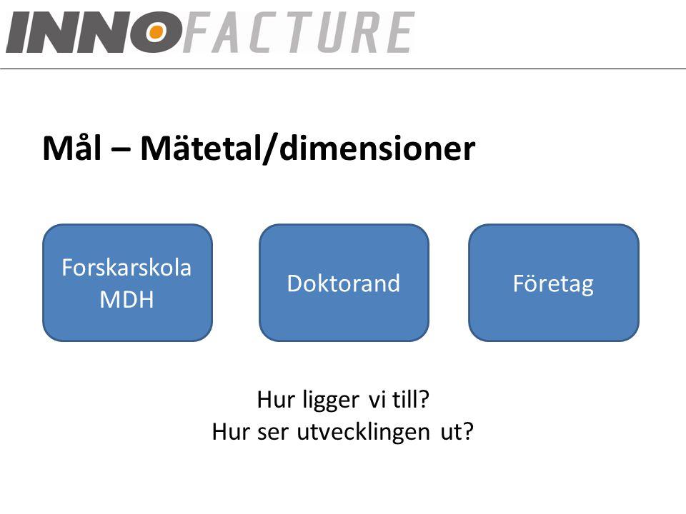 INNOFACTURE fokusområden Mål – Mätetal/dimensioner Forskarskola MDH DoktorandFöretag Hur ligger vi till.