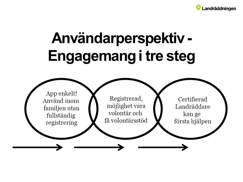 Användarperspektiv - Engagemang i tre steg App enkelt.