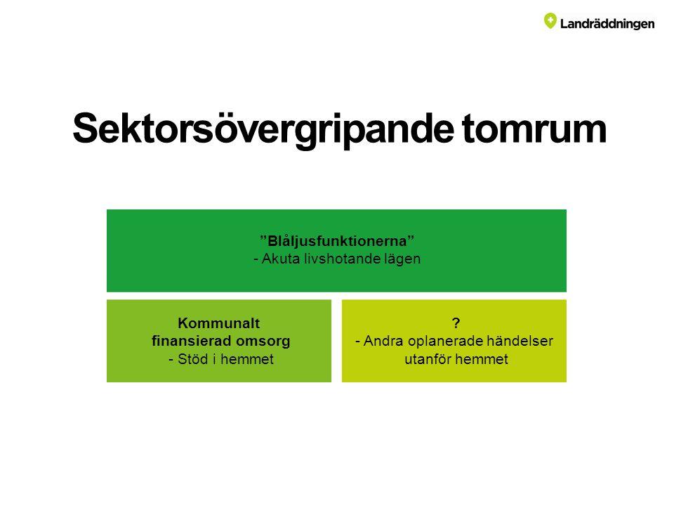 Sektorsövergripande tomrum Blåljusfunktionerna - Akuta livshotande lägen Kommunalt finansierad omsorg - Stöd i hemmet .