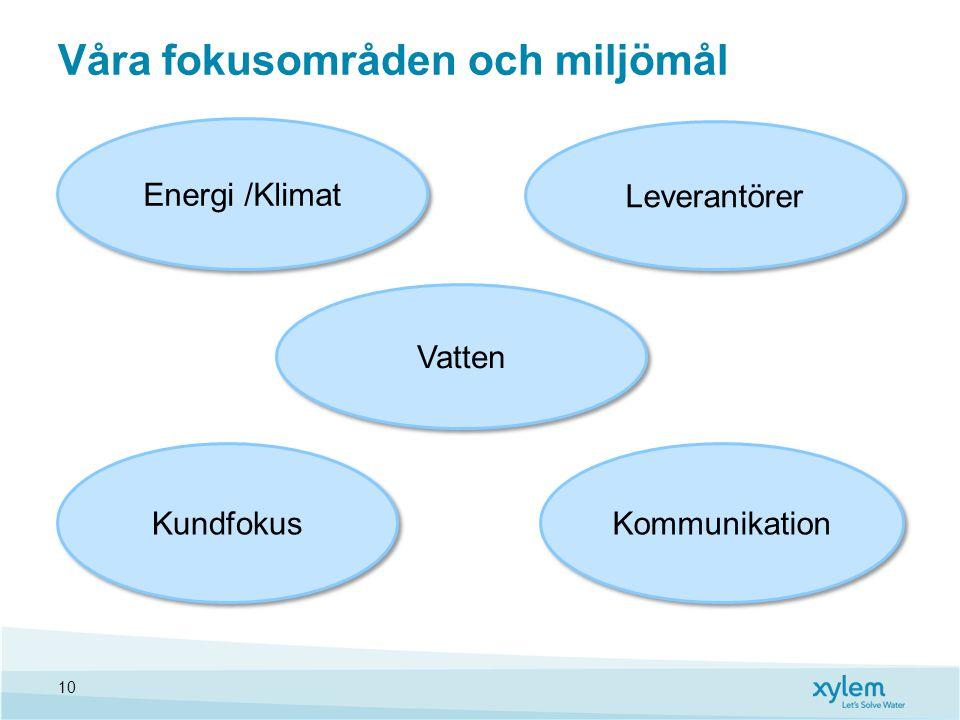 Våra fokusområden och miljömål 10 Energi /Klimat Leverantörer Kundfokus Kommunikation Vatten