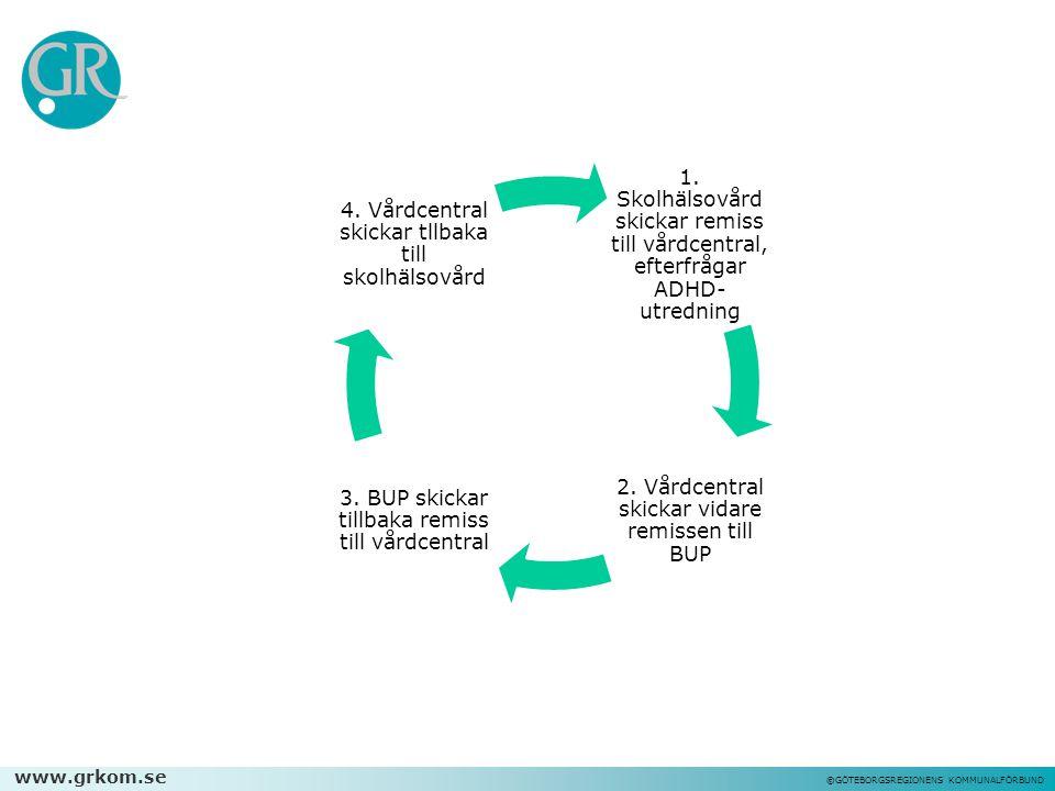 www.grkom.se ©GÖTEBORGSREGIONENS KOMMUNALFÖRBUND 1. Skolhälsovård skickar remiss till vårdcentral, efterfrågar ADHD- utredning 2. Vårdcentral skickar