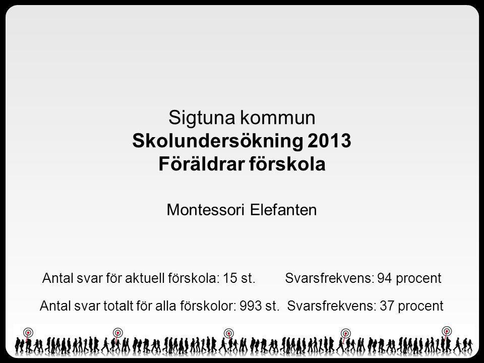 Montessori Elefanten Sigtuna kommun Skolundersökning 2013 Föräldrar förskola Antal svar för aktuell förskola: 15 st.