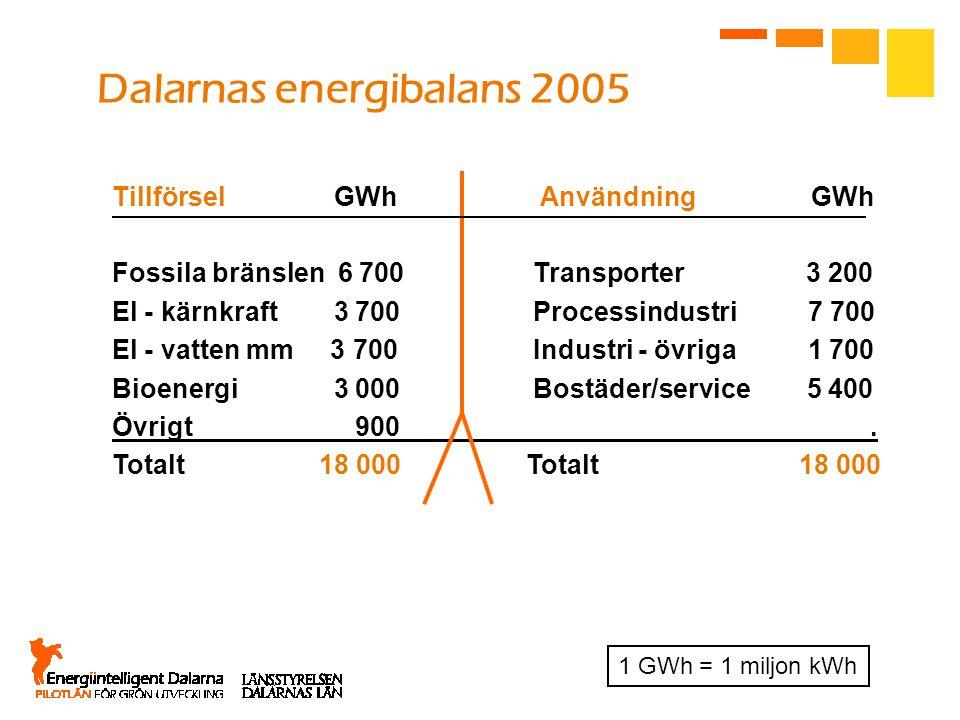 Dalarnas energibalans 2005 Tillförsel GWh Användning GWh Fossila bränslen 6 700 Transporter 3 200 El - kärnkraft 3 700 Processindustri 7 700 El - vatt