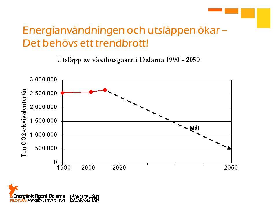 Energianvändningen och utsläppen ökar – Det behövs ett trendbrott!
