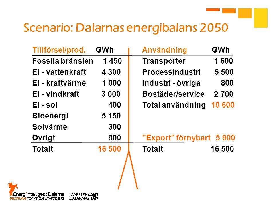 Scenario: Dalarnas energibalans 2050 Tillförsel/prod. GWhAnvändning GWh Fossila bränslen 1 450Transporter 1 600 El - vattenkraft 4 300 Processindustri
