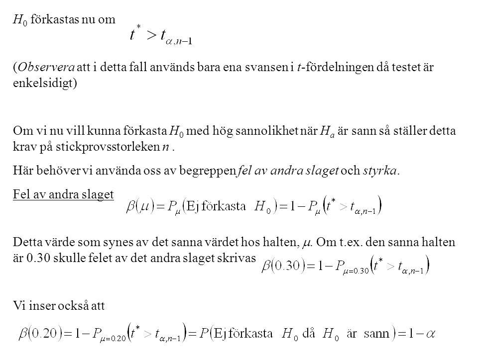 H 0 förkastas nu om (Observera att i detta fall används bara ena svansen i t-fördelningen då testet är enkelsidigt) Om vi nu vill kunna förkasta H 0 m