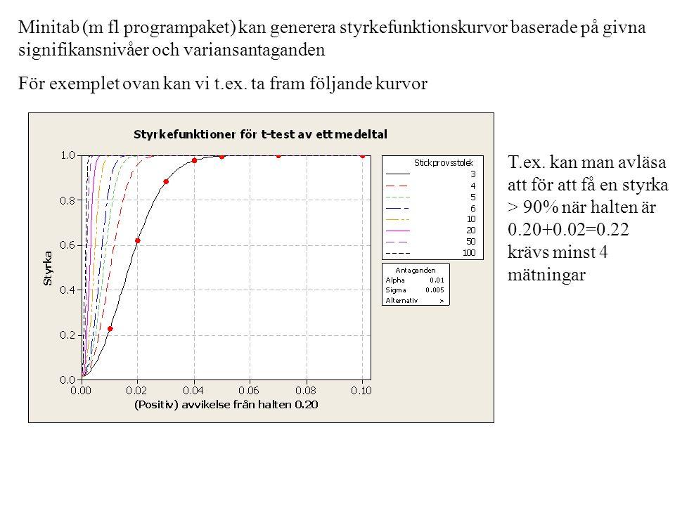 Minitab (m fl programpaket) kan generera styrkefunktionskurvor baserade på givna signifikansnivåer och variansantaganden För exemplet ovan kan vi t.ex