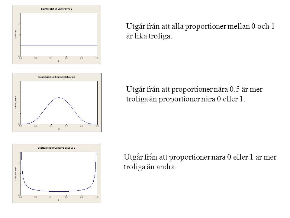 Utgår från att alla proportioner mellan 0 och 1 är lika troliga. Utgår från att proportioner nära 0.5 är mer troliga än proportioner nära 0 eller 1. U