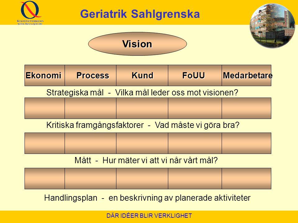 DÄR IDÉER BLIR VERKLIGHET Vision Ekonomi Process Kund FoUU Medarbetare Ekonomi Process Kund FoUU Medarbetare Strategiska mål - Vilka mål leder oss mot