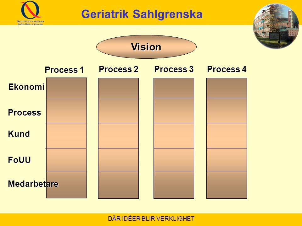 DÄR IDÉER BLIR VERKLIGHET Vision Process 1 Process 2 Process 3 Process 4 Ekonomi Process Process Kund Kund FoUU FoUU Medarbetare Medarbetare Geriatrik