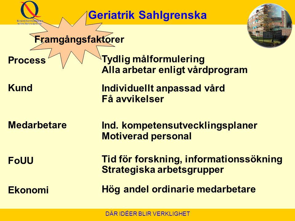 Geriatrik Sahlgrenska DÄR IDÉER BLIR VERKLIGHET Process Kund Medarbetare FoUU Ekonomi Tydlig målformulering Alla arbetar enligt vårdprogram Individuel