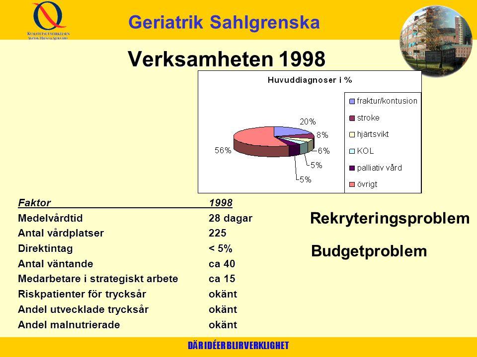 DÄR IDÉER BLIR VERKLIGHET Verksamheten 1998 Faktor1998 Medelvårdtid28 dagar Antal vårdplatser225 Direktintag< 5% Antal väntandeca 40 Medarbetare i str