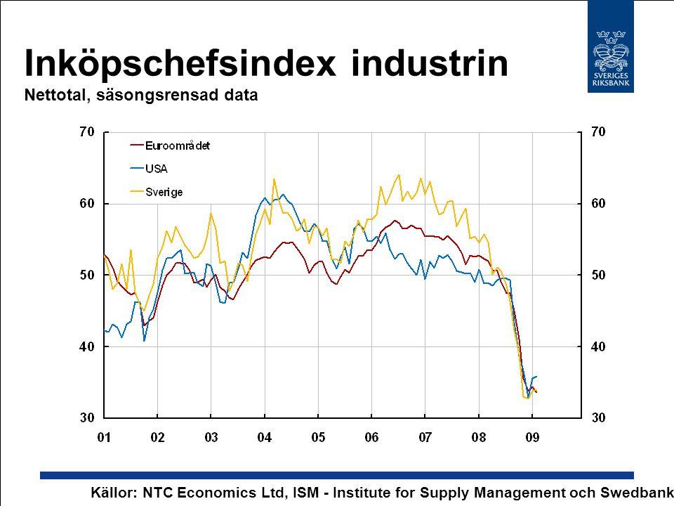 Inköpschefsindex industrin Nettotal, säsongsrensad data Källor: NTC Economics Ltd, ISM - Institute for Supply Management och Swedbank