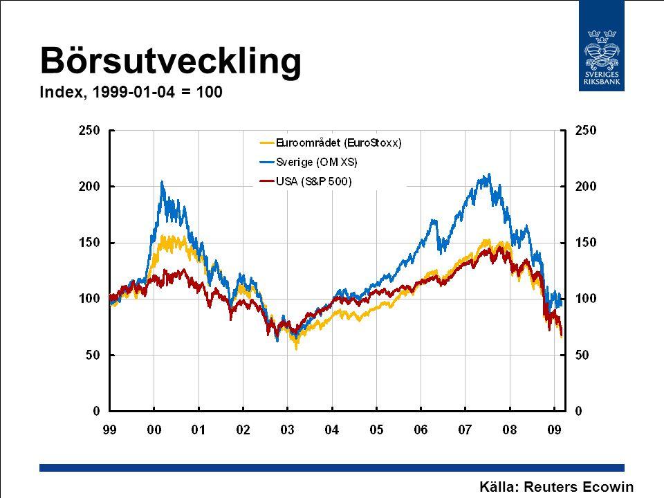 Börsutveckling Index, 1999-01-04 = 100 Källa: Reuters Ecowin