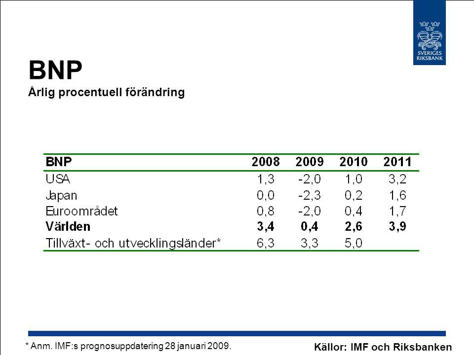 BNP Årlig procentuell förändring Källor: IMF och Riksbanken * Anm. IMF:s prognosuppdatering 28 januari 2009.
