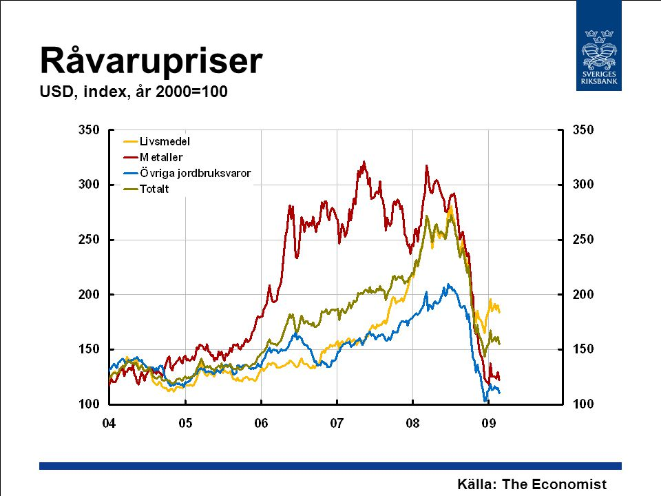 Råvarupriser USD, index, år 2000=100 Källa: The Economist