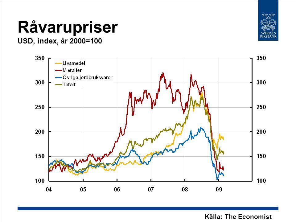 Råvarupriser USD, index, år 2000=100 Källa: The Economist