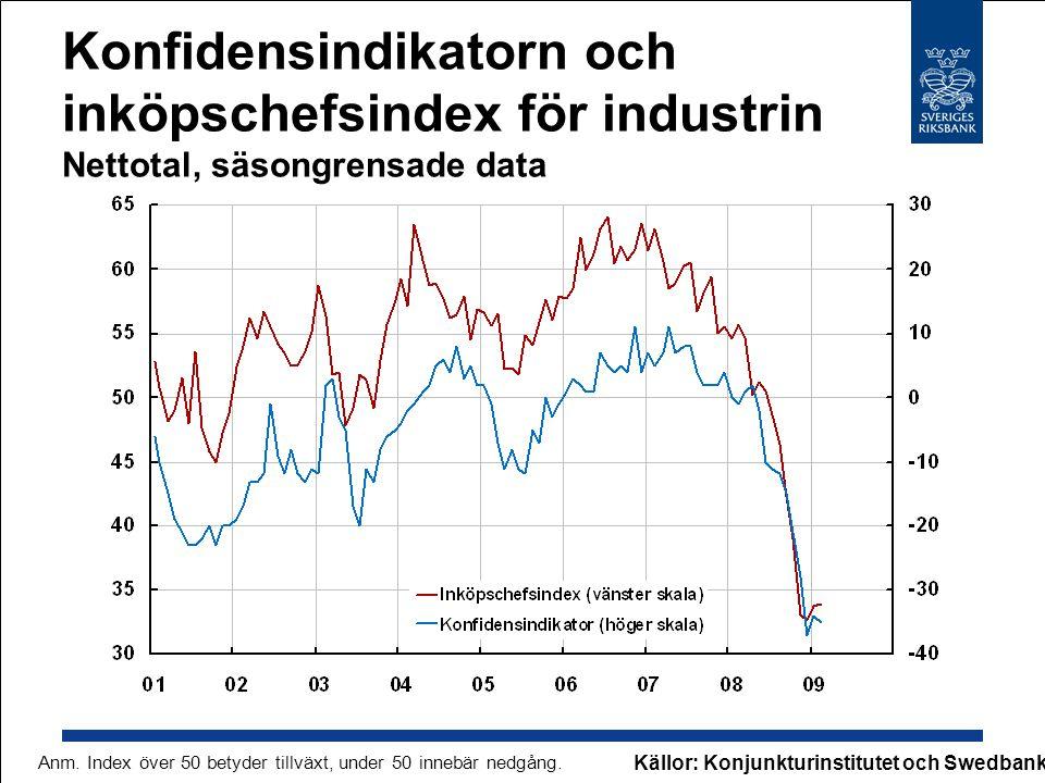 Konfidensindikatorn och inköpschefsindex för industrin Nettotal, säsongrensade data Källor: Konjunkturinstitutet och Swedbank Anm. Index över 50 betyd