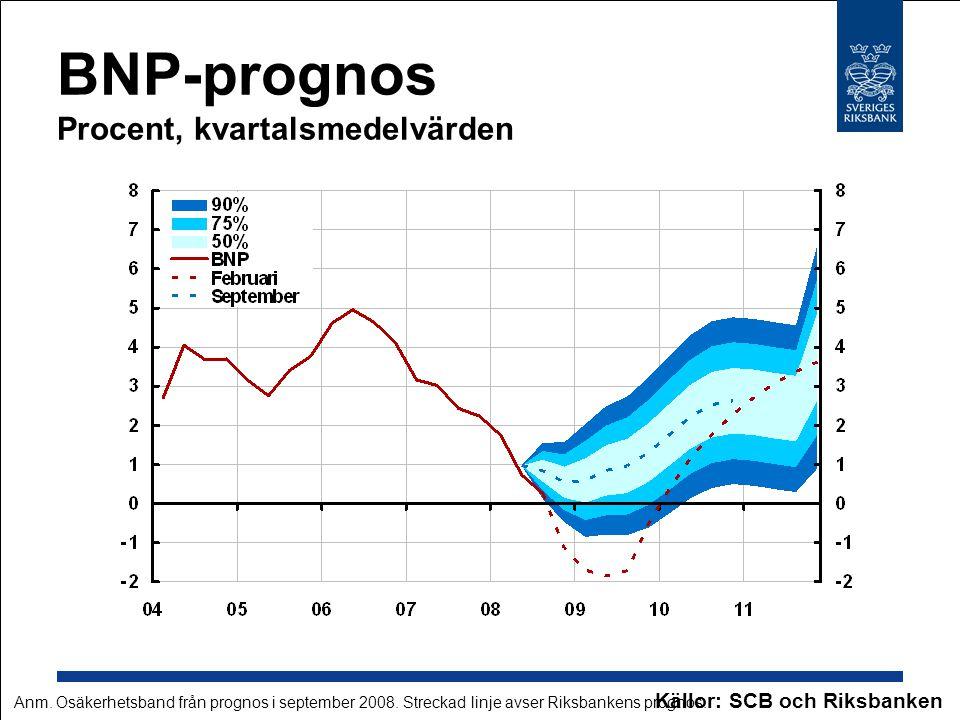 BNP-prognos Procent, kvartalsmedelvärden Källor: SCB och Riksbanken Anm. Osäkerhetsband från prognos i september 2008. Streckad linje avser Riksbanken